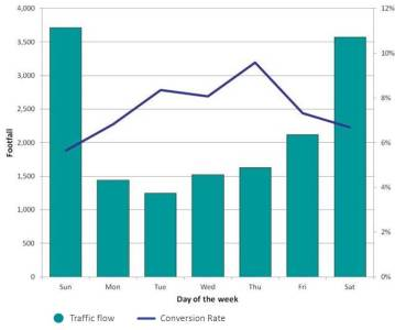Conversion rate by day of the week
