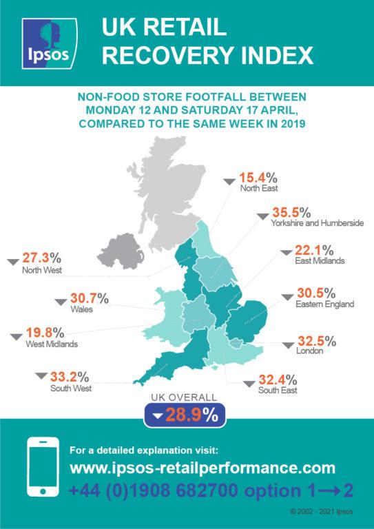 Retail Footfall Data